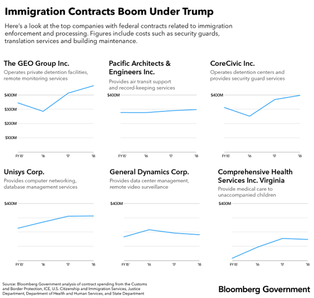 Immigration_Contracts_Boom