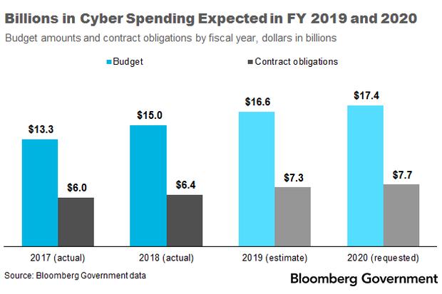 Billions_Cyber_Spending_Expected_FY2019_2020