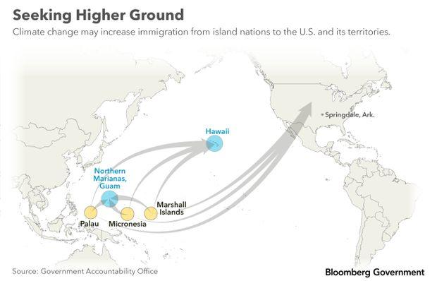 Seeking Higher Ground Migration
