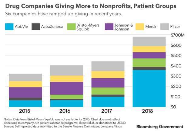 Drug Companies Giving More to Nonprofits, Patient Groups