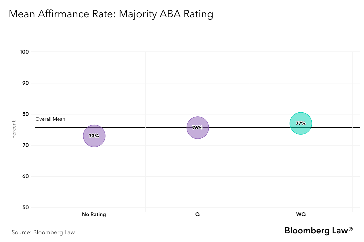 Mean Affirmance rate with majority ABA rating