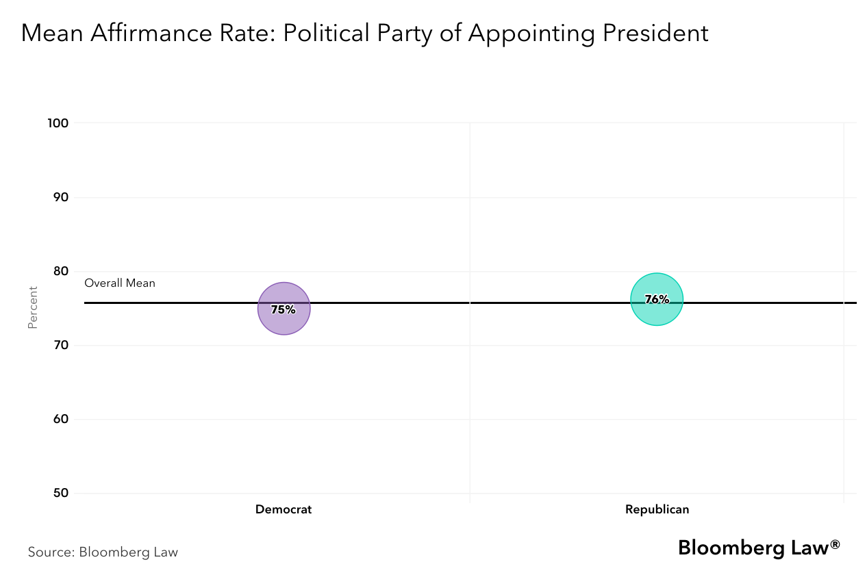 Mean Affirmance rate with regards to political party of appointing president