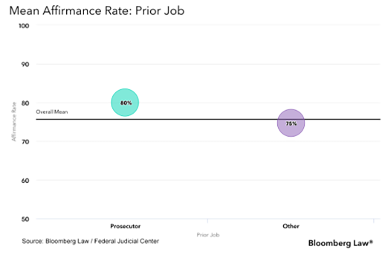 Mean Affirmance Rate Prior Job graph