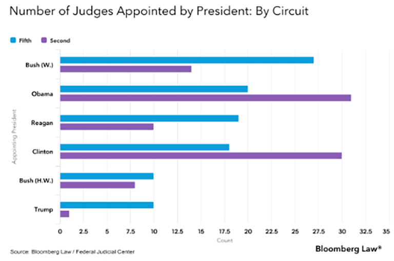 Number of Judges Appointed by President graph