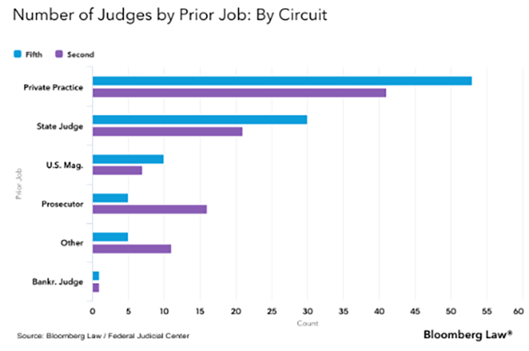 Number of Judges by Prior Job graph