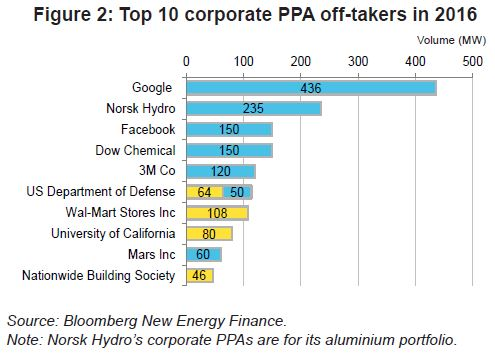 Corporate PPA monthly - September