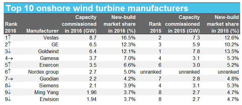 top turbine manufacturers