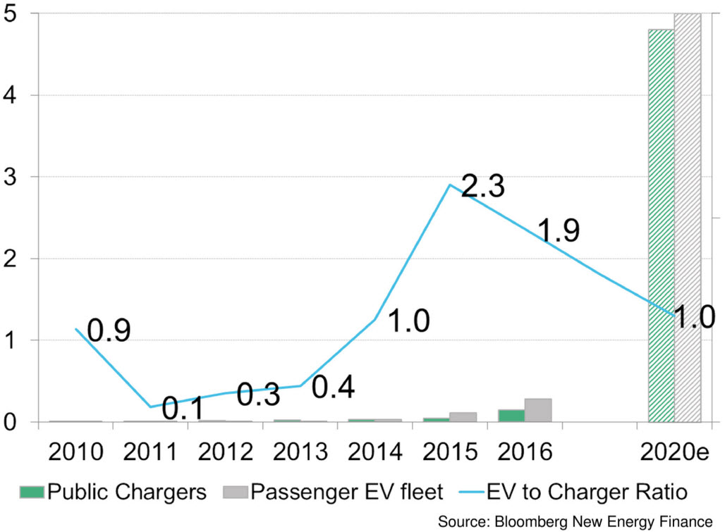 china electric vehicles