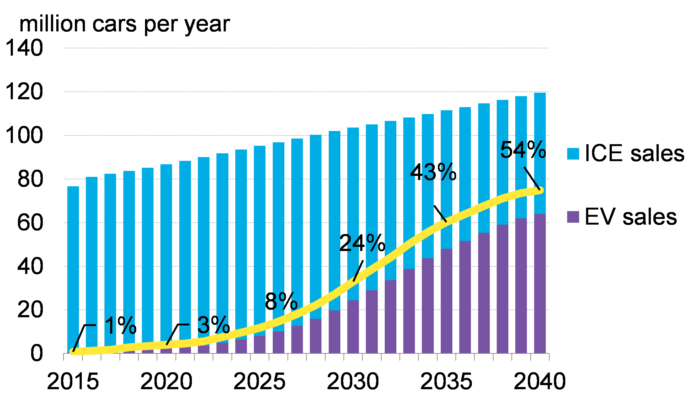 Electric Vehicles to Accelerate to 54% of New Car Sales by 2040 ...