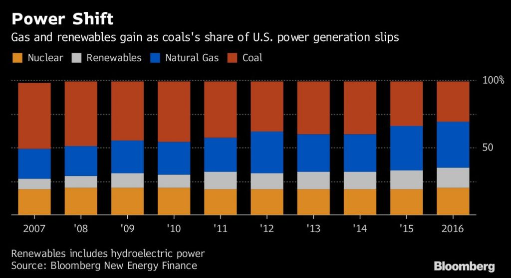 Clean Energy Credits Natural Gas