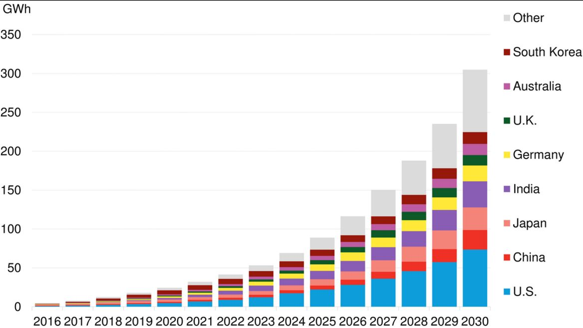 Solid State Battery China >> Global Storage Market to Double Six Times by 2030 | Bloomberg NEF