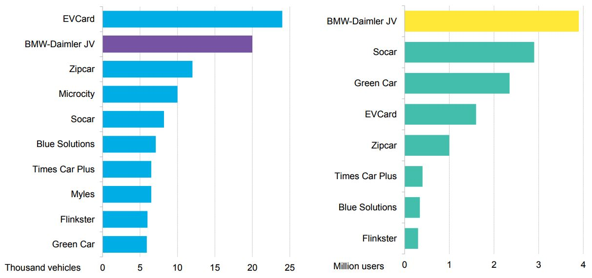 New BMW and Daimler JV to Reshape Global Carsharing Market