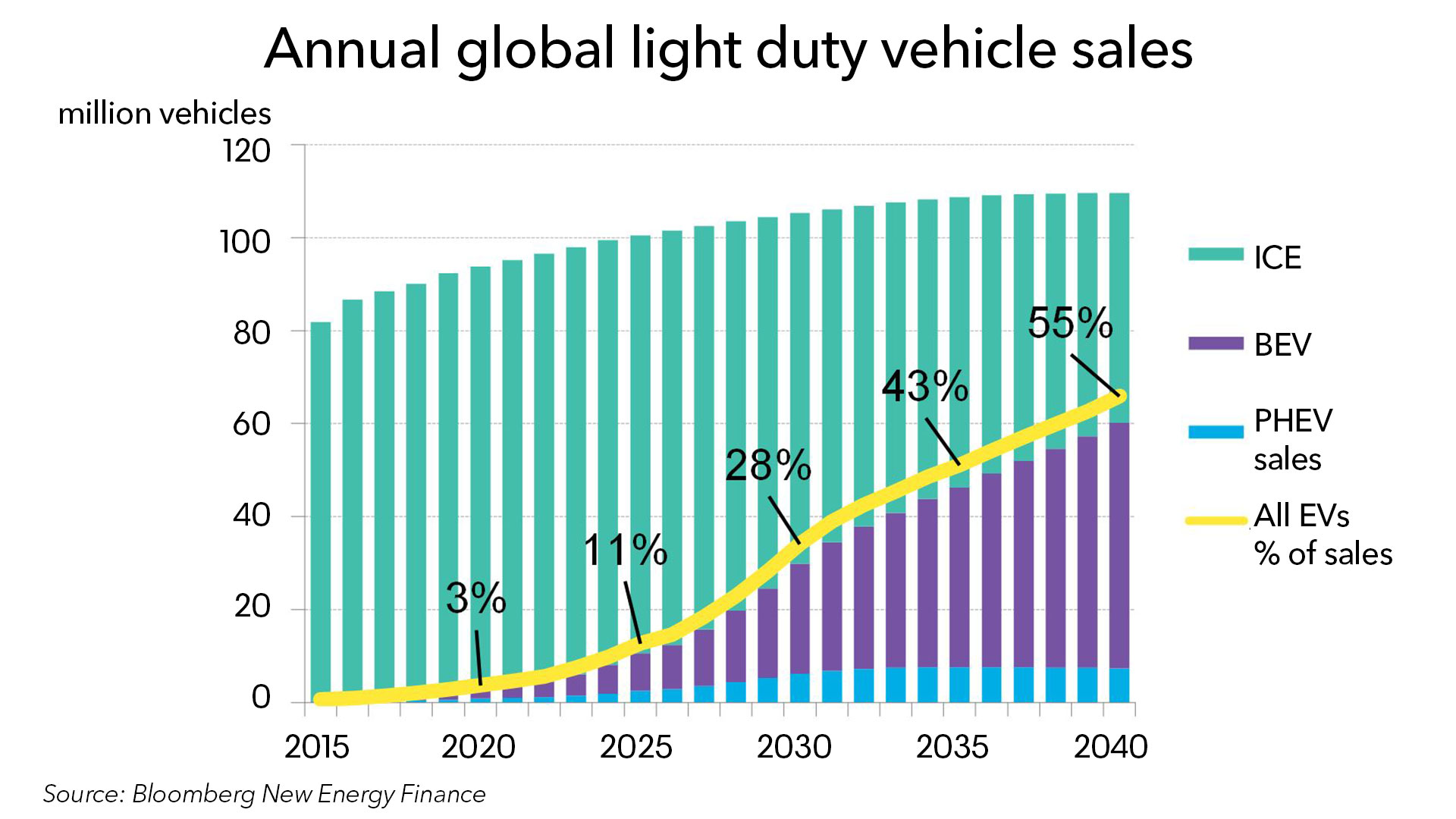 Electric Cars China Sales