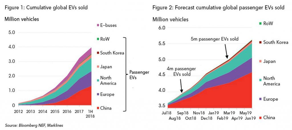 Global EV Sales 4million charts