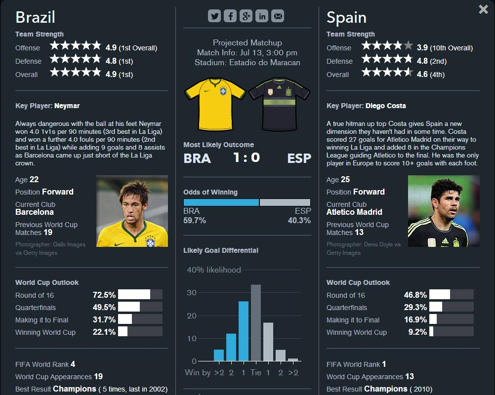 world cup 2014 analysis There is usually at least one team that gatecrashes the latter stages of the world cup, and there are plenty of candidates to fulfill that role in brazil.