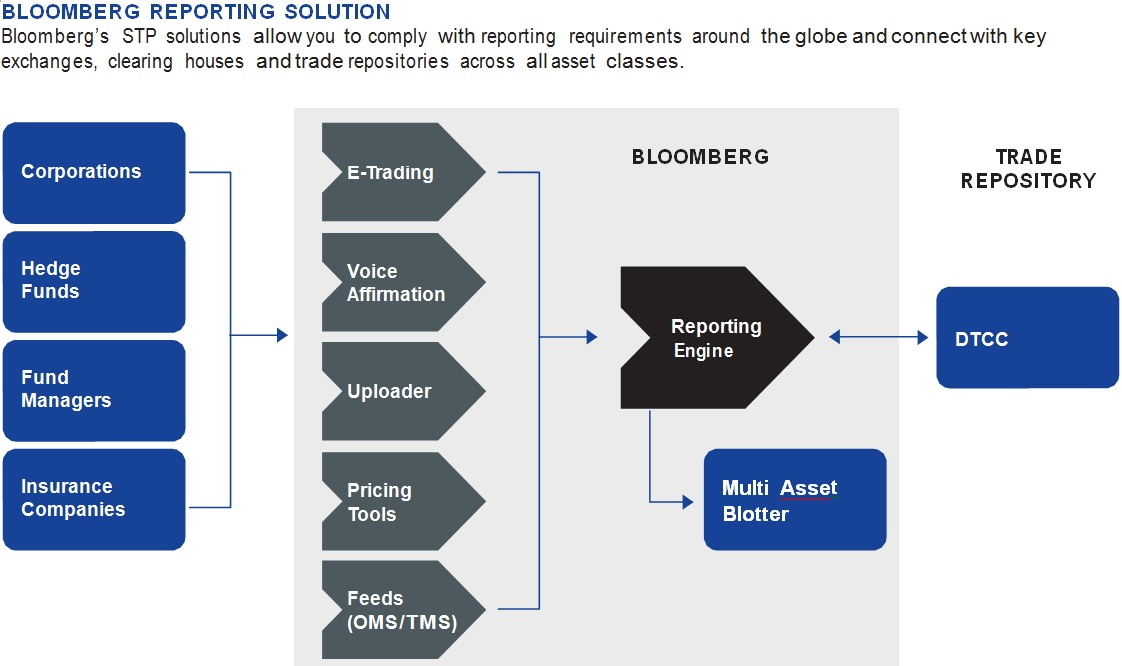 Bloomberg trading systems group