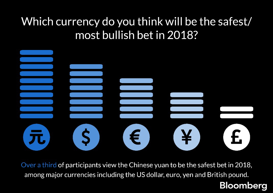 China Foreign Exchange Executives View Yuan As A Safe Bet In 2018 Ahead Of Us Dollar Bloomberg L P