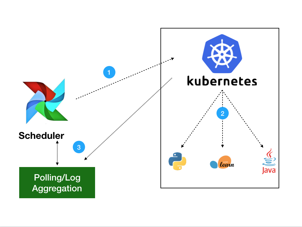 Airflow on Kubernetes: A Different Kind of Operator | Tech At Bloomberg