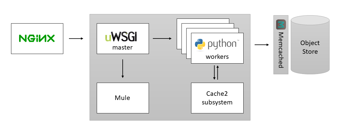 Configuring uWSGI for Production Deployment | Tech At Bloomberg