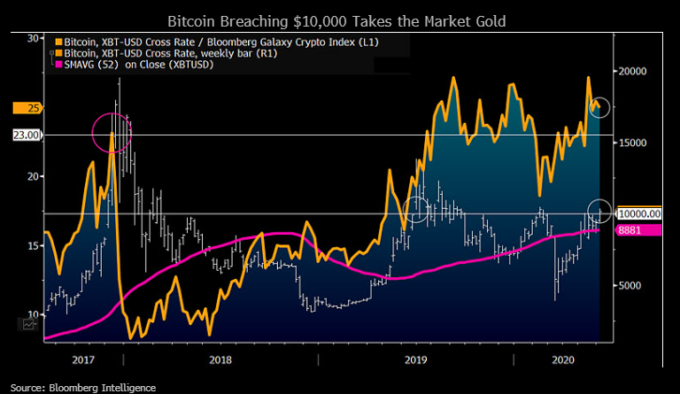 Chart showing Bitcoin Breaching $10,000 Takes the Market Gold