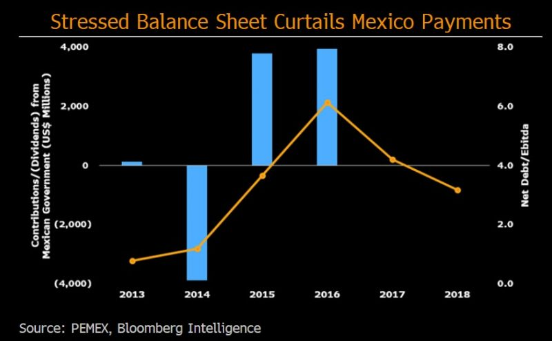 Mexico deregulation creates opportunity for refiners | Bloomberg Professional Services