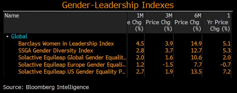 Gender diversity can add value, yet fundamentals still