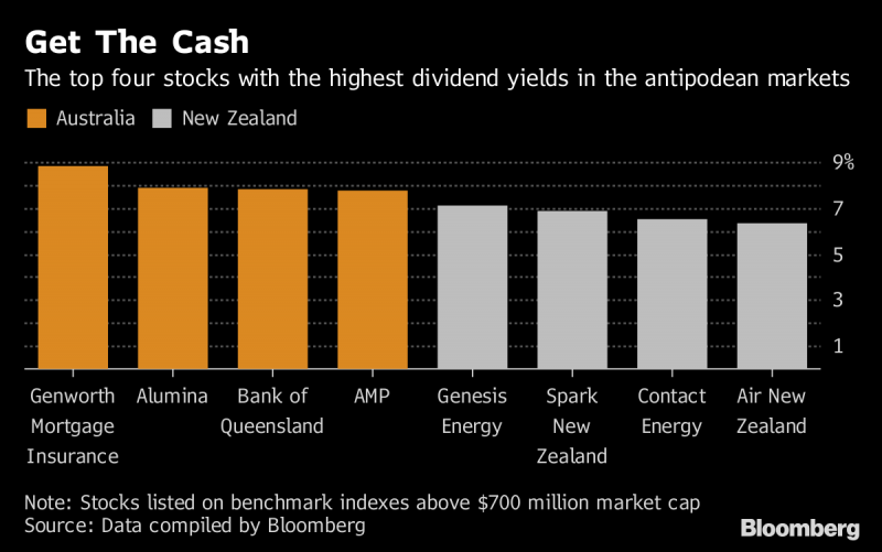 Investors may have missed the boat on Australia, NZ equity gains