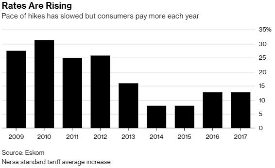 The utility that's eating South Africa | Bloomberg Professional Services