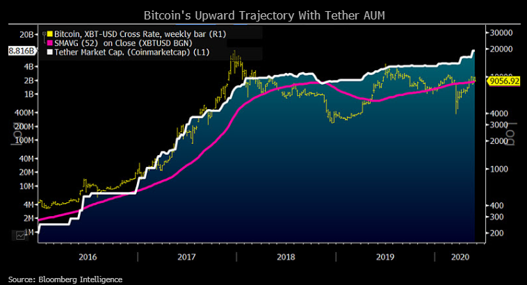 Chart showing Bitcoin's Upward Trajectory With Tether AUM
