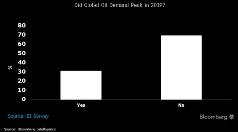 40 Oil Expected To Stay As Opec Drives Optimism Bi Survey Bloomberg Professional Services