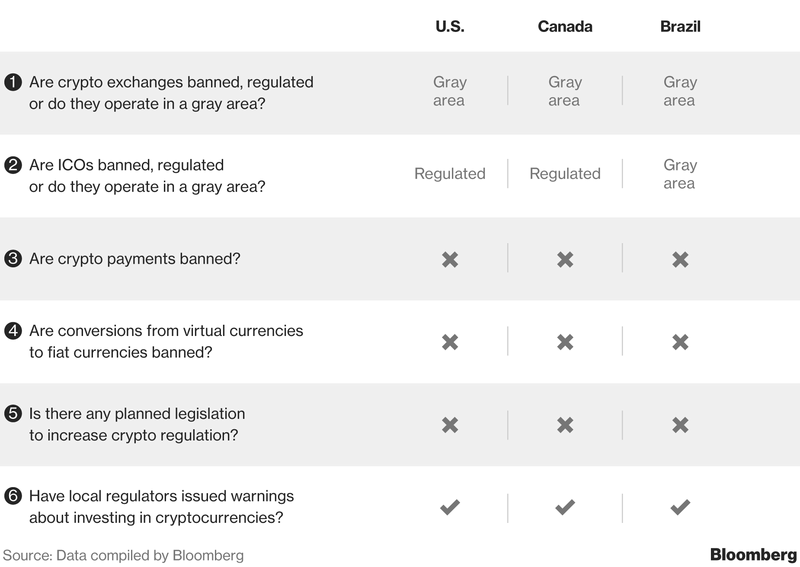 cryptocurrency market canada