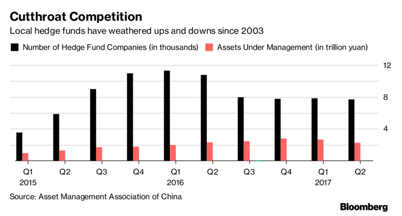 In Chinas Hedge Fund Industry Global Managers Are A Tough Sell