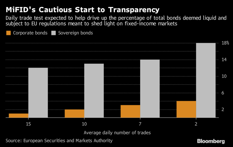 MiFID's cautious start on bond-price rules shows lobbying