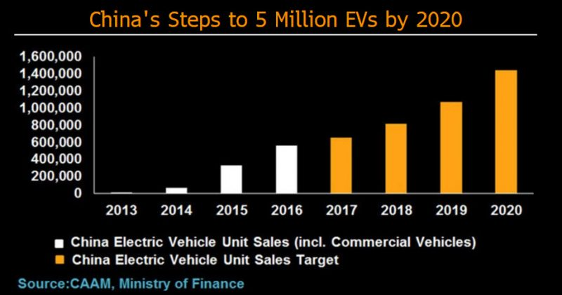 Clean-energy goals push demand for batteries, metals | Bloomberg