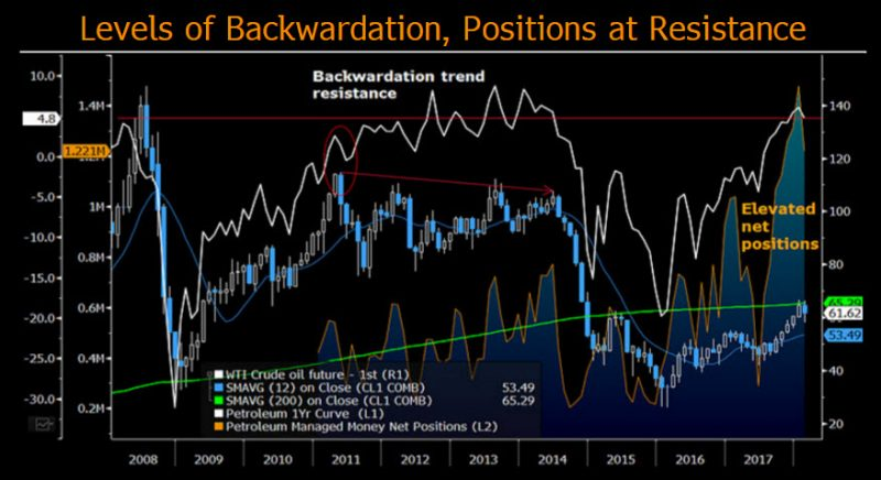 Elevated mean-reversion risks still pointing lower for crude oil