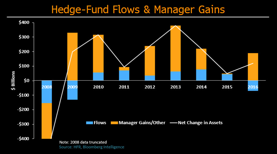 Better performance key to stem hedge fund outflows
