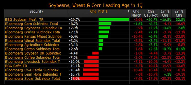 Fireworks Expected In Corn Soybeans And Wheat Upside Favored Bloomberg Professional Services