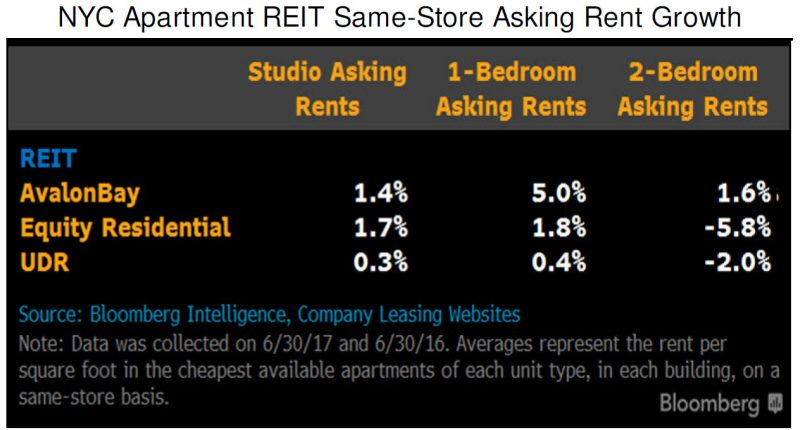 Apartment Building Management Companies Nyc nyc apartment pricing study - summer 2017 | bloomberg professional