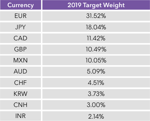 Currency Indices | Bloomberg Indices | Bloomberg Finance L P