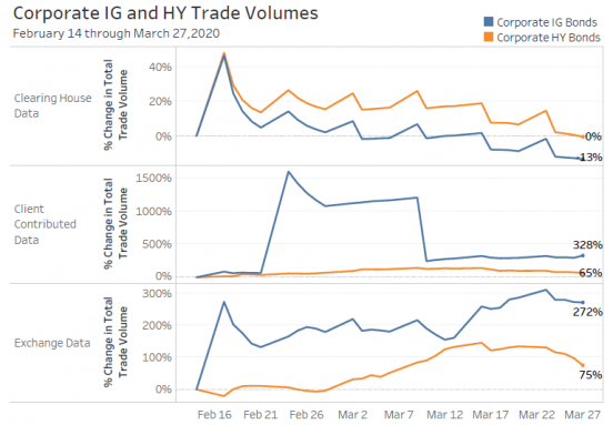 Corporate IG and HY Trade Volumes