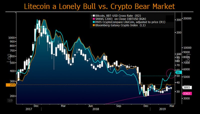 Crypto winter? So far, it's been a normal cyclical correction | Bloomberg Professional Services