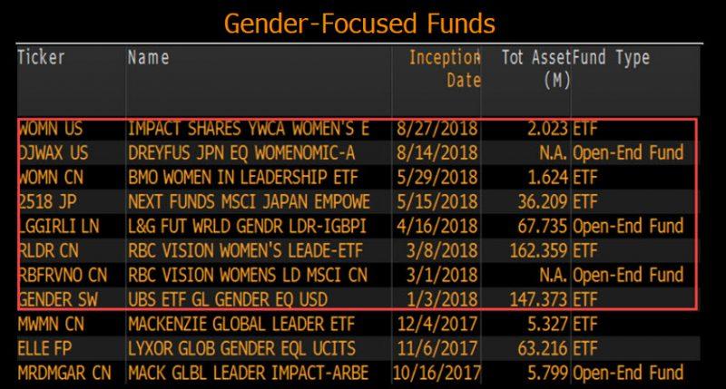 Unlocking gender diversity's value | Bloomberg Professional Services