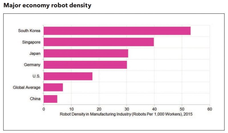 China's robots push to drive new era of trade & productivity