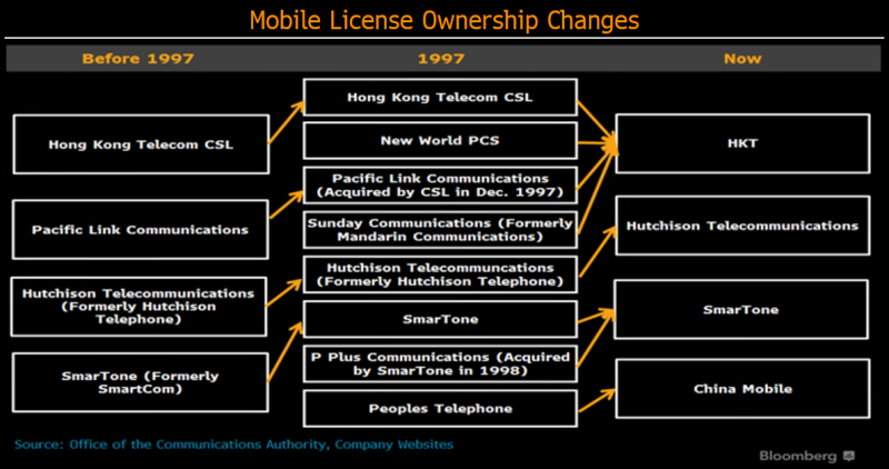 Hong Kong S Next 20 Years Telecoms Bloomberg