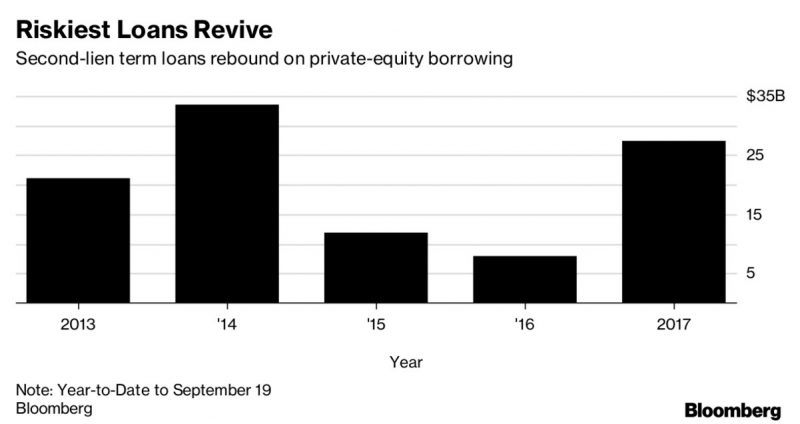 Private equity leans on loans for LBOs as agility beats costs