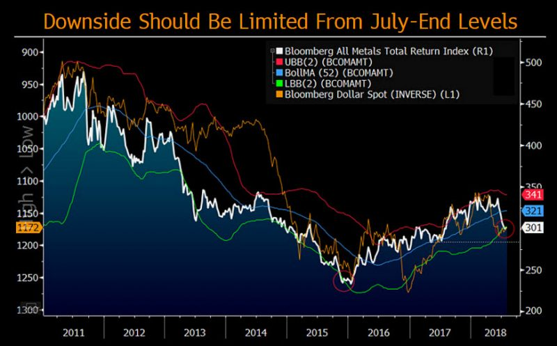 Copper and gold price beatings are likely to strengthen