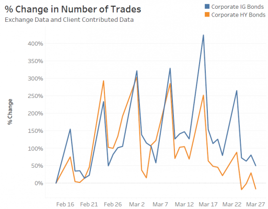 % Change in Number of Trades