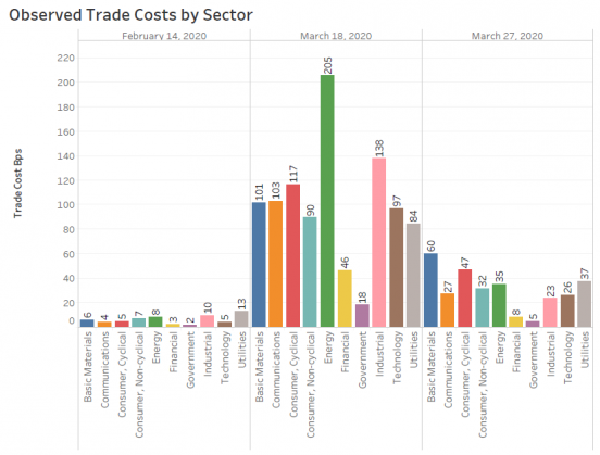 Observed Trade Costs by Sector