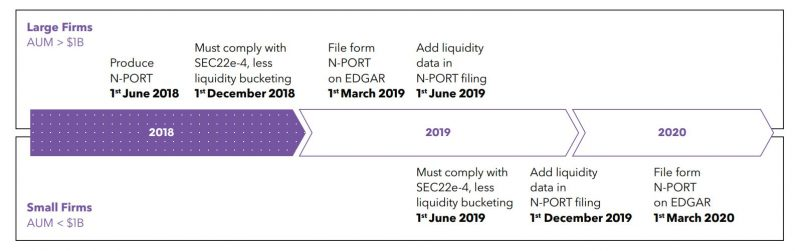 SEC 22e-4 is here for small funds | Bloomberg Professional