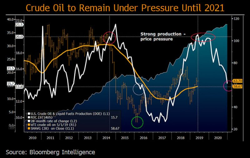 Graph on Crude Oil to Remain Under Pressure Until 2021